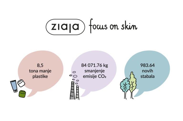 Zaštita okoliša i održivo poslovanje